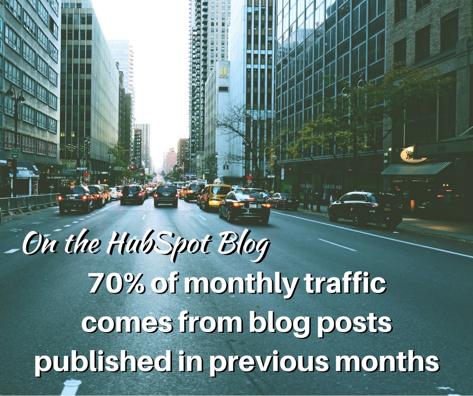 70% of monthly trafficcomes from blog posts published in previous months.jpg